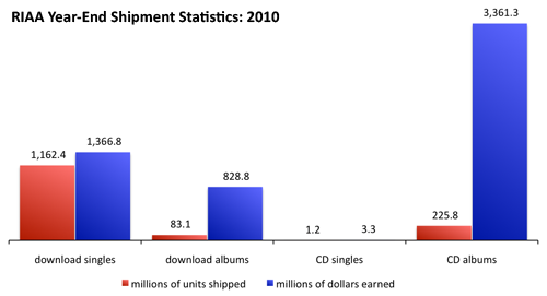 RIAA Year-End Shipment Statistics: 2010