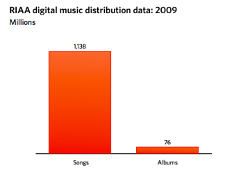 RIAA Download Stats 2009